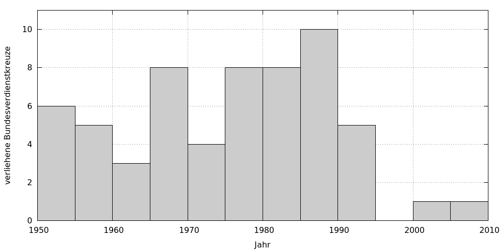 Chart showing the number of Federal Cross of Merit awarded to Kiel professors per five-year term